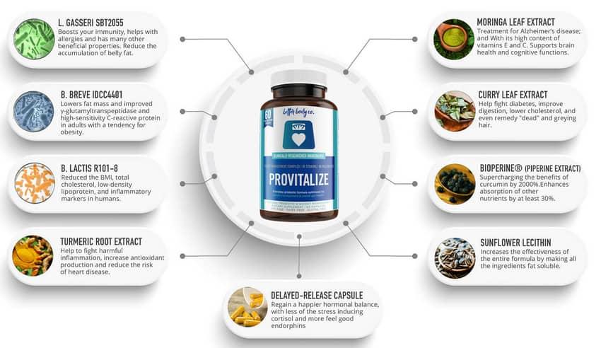 Provitalize Ingredients
