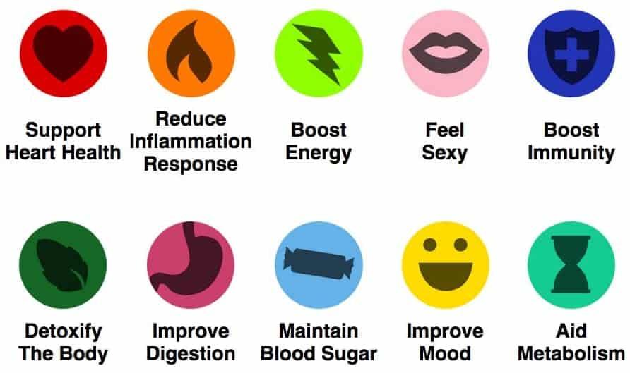 Health benefits of Might Maca